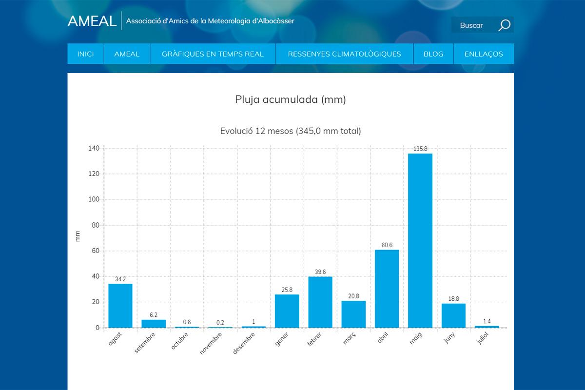 Gráfica de lluvia generada por la web de AMEAL